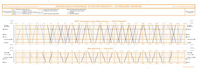 Sedmé provozní setkání - grafikon