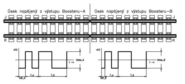Obr. 6: Rozdílná fáze sousedních boosterů