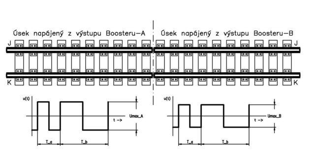 Obr. 5 : Rozdílná amplituda sousedních boosterů